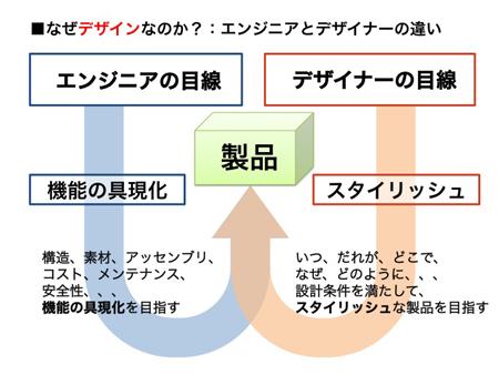 東京 エルグデザイン プロダクトデザイン 二階堂隆